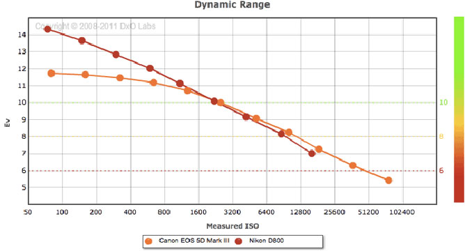 Dynamic Range Comparison Chart