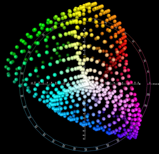 CIELAB Color Space (Top View)